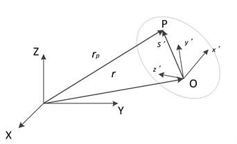 Coordinates and rigid body