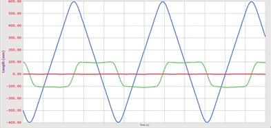 Synchronous belt  displacement curve