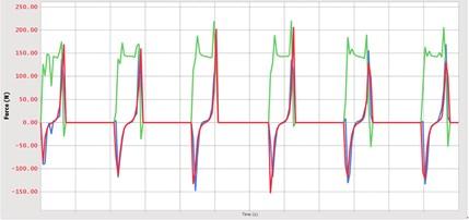 Synchronous belt contact force curve