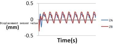 Displacement sensor results
