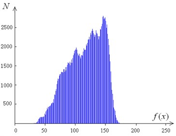 Histogram of grayscale