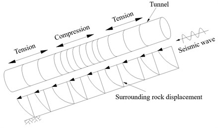 A tunnel subjected to alternating tension and compression during an earthquake
