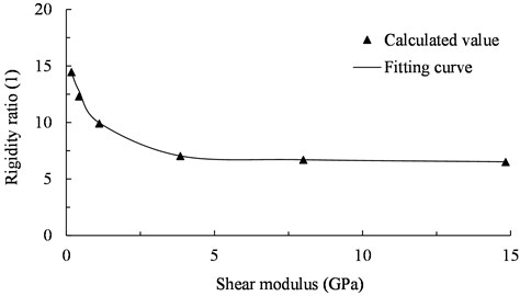 The relationship between rigidity ratio and shear modulus (0.1 g)