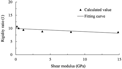 The relationship between rigidity ratio and shear modulus (0.3 g)