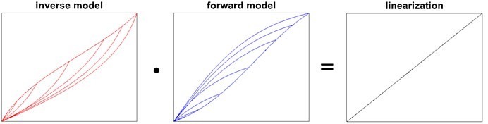 Inverse model, forward model and linearization