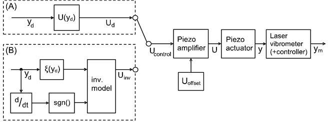Control scheme and measurement setup
