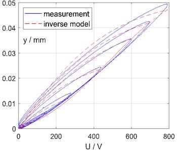 Measurement and forward model