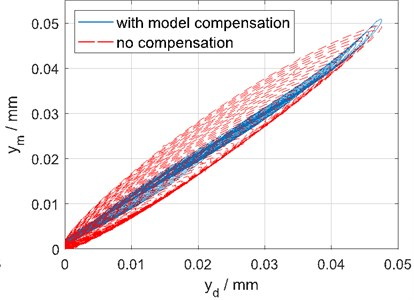 Benefit with compensation