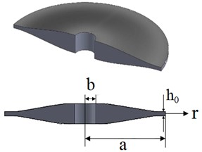 Rotating annular plate