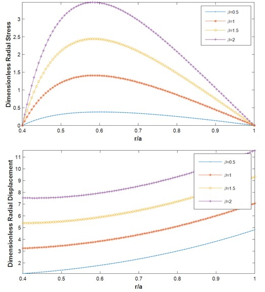 Dimensionless radial a) stress b) displacement for different β F-F (m1= 1,ΔT= 200 K, α= 0.5, mt=1, n= 1)