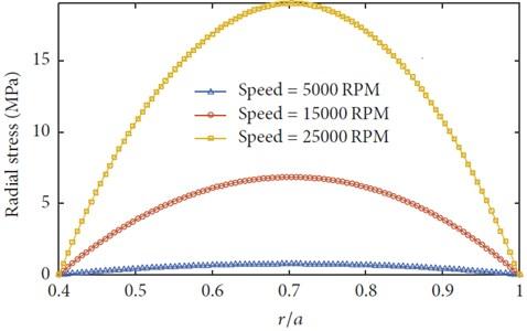 The radial stress versus radius with different rotating speeds  (m1= –1, ΔT= 0, α=β= 1, mt= 1, n= 1)