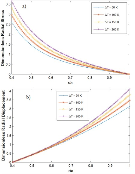 Dimensionless radial a) stress b) displacement for different values  of the temperature variation C-F (α= 0.5, β= 0.5, n=1, m1= 1, mt= 1)