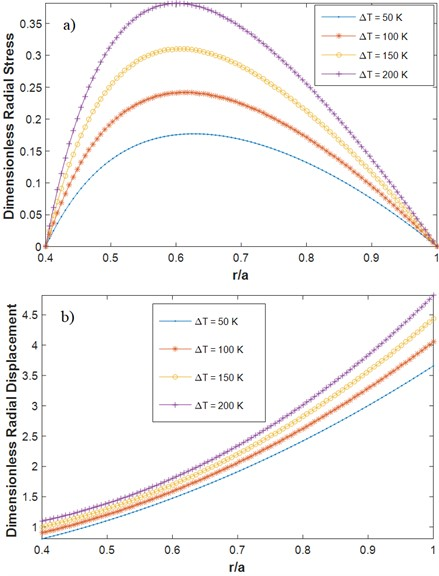 Dimensionless radial a) stress b) displacement for different values  of temperature variation F-F (m1= 1, mt= 1, α= 0.5, β= 0.5, n= 1)