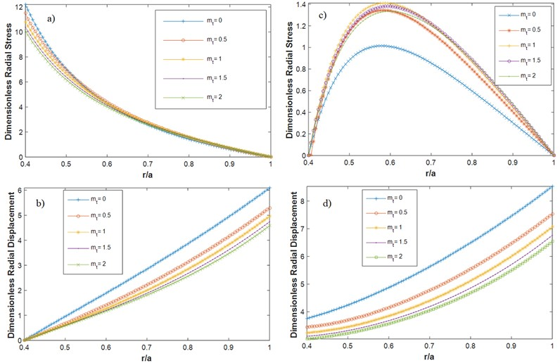 Dimensionless radial: a) stress (C-F), b) displacement (C-F), c) stress (F-F) d) displacement (F-F)  for different temperature variation profiles (different mt's according to Fig.5)  in radial direction C-F (m1= 1, ΔT= 200 K, α= 0.5, β= 1, n= 1)