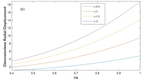 Dimensionless radial a) stress b) displacement for different α F-F  (m1= 1, ΔT= 200 K, β= 0.5, mt= 1, n= 1)