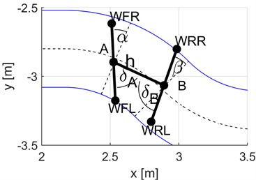 Vehicle positioning variants: a) radial (reference), b) non-radial (yaw values higher  than actually). Designations of the parameters determined: δA, δB – turning angles  of wheel sets, α, β – yaw angles of wheel set axes