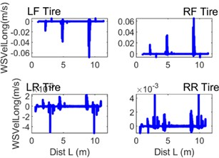 Selected instantaneous curves of quantities characterising the contact between the wheel tyre tread and the guideway surface: a) Fx – longitudinal force, b) WSVelLong – longitudinal wheel slip velocity