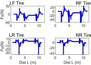 Selected instantaneous curves of quantities characterising the contact between the wheel tyre tread and the guideway surface: a) Fy – lateral force, b) WSVelLat – lateral wheel slip velocity