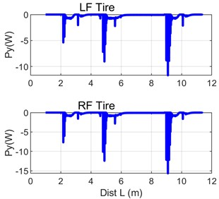 Curves of instantaneous power of lateral motion of front rubber-tyred wheels
