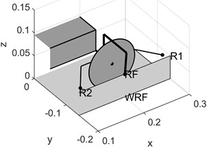 Model's arrangement of solid bodies: a) overview, b) right wheel's set of passive switch rollers. Designations: WLF WRF WLR WRR – wheels: left front, right front, left rear, right rear,  F and R – front and rear wheel set, R1 and R2 – inner rollers, RF – outer roller