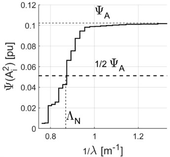 Cumulative distribution (function) of the root-mean-square value of the FFT distribution harmonics in the function of the number of waves Λ= 1/λ for the varying component  of yaw angle in periods when the vehicle is running at switches, λ – wavelength [m]