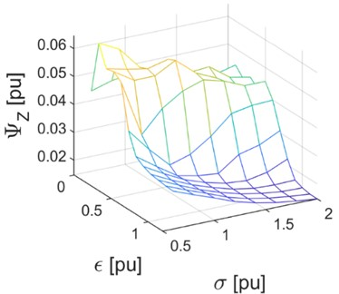 Graph of function ΨZ (4) of the root-mean-square value of the varying component of the yaw angle curve for periods of running at switches