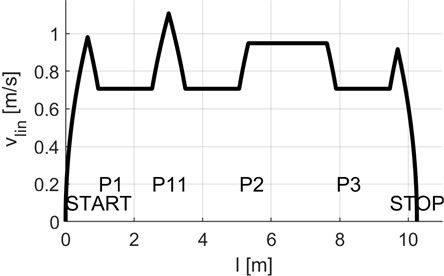 PRT model's running conditions: a) laboratory guideway fragment used for the trial run,  b) velocity profile [30]. Designations: START – initial station, STOP – terminal station.  Beginning and end points of switches: P1 – beginning of switch 1, P11 – end of switch 1,  P2 and P21 – beginning and end of switch 2, P3 and P31 – beginning and end of switch 3