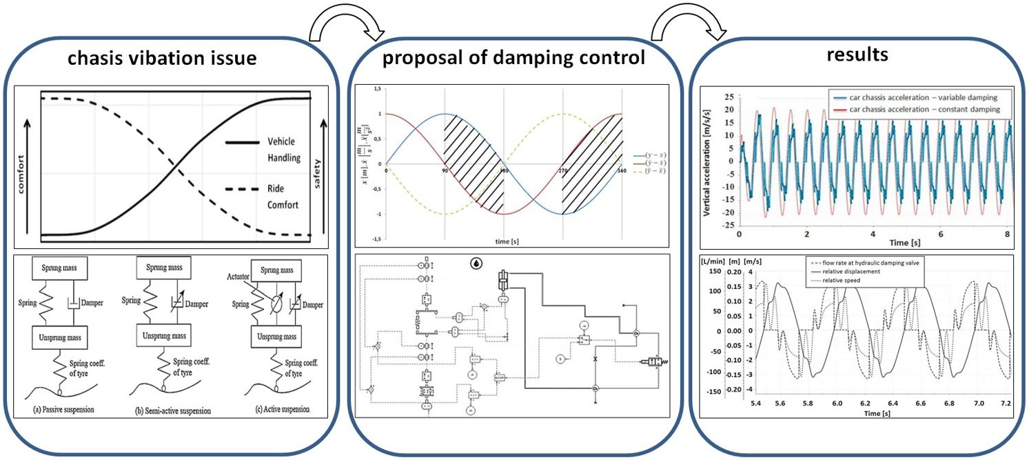The study of damping control in semi-active car suspension