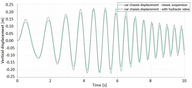 Car body vibration depending on the model and different excitations:  a) variable sinusoidal signal; b) step function