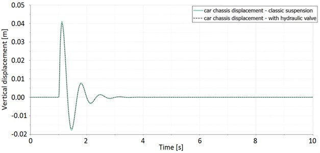 Car's chassis response for both models of suspension for the same step excitation