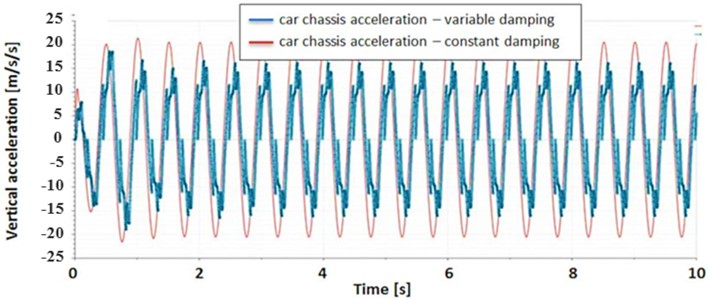 Car's chassis response on sinusoidal excitation: a) displacement; b) acceleration
