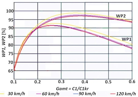 Comfort indicator WP1 and safety indicator WP2 vs. relative damping coefficient,  for the road of average quality according to the ISO standard and  for 4 vehicle speed values ranging from 30 km/h to 120 km/h [5]