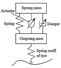 Suspension systems classification [2]