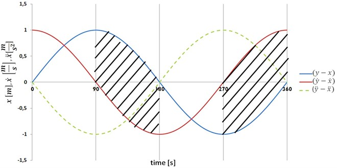 Periods when damping coefficient should be high- hatched areas