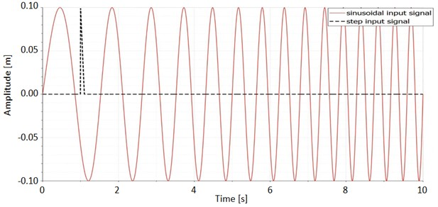 Two types of input signal used in the simulation model