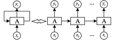 General recurrent neural network structure