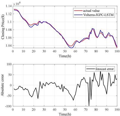 Volterra-JGPC-LSTM model  prediction results