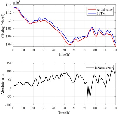 LSTM model prediction results
