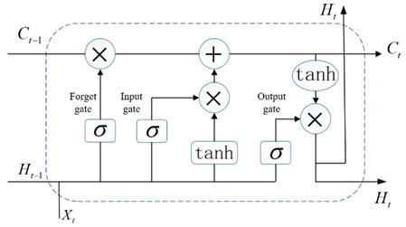 Standard LSTM Neural Network module structure