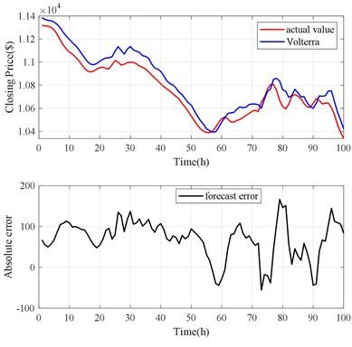 Volterra model prediction results