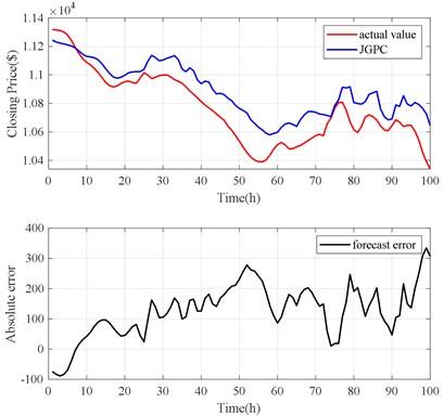 JGPC model prediction results