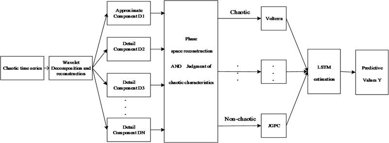 Model prediction structure diagram