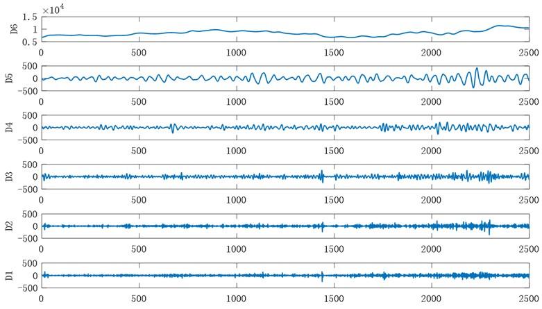 Wavelet decomposition of Bitcoin data