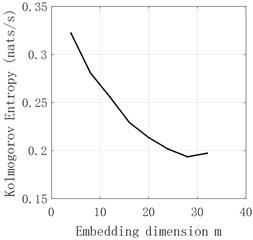 d2 sequence K entropy