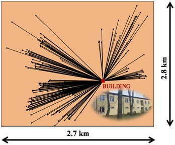 Locations of epicentre of mine-induced tremors in relation to the building position