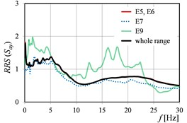 RRSSa as the function of mining tremor energy levels in directions: a) x, b) y, c) x and y