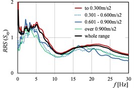 RRS(Sa) as the function of peak ground acceleration values in directions: a) x, b) y, c) x and y