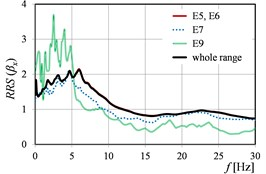 RRSβ as the function of mining tremor energy levels in directions: a) x, b) y, c) x and y