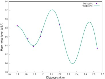 Fitted plot of the raw data for the a) morning take-off, b) afternoon, c) evening data