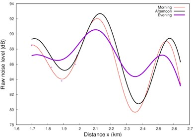 Plots for a) morning and afternoon take-offs, and b) morning, afternoon and evening take-offs,  c) comparison of the model functions in Eqs. (1) and (2) with the data for morning take-offs